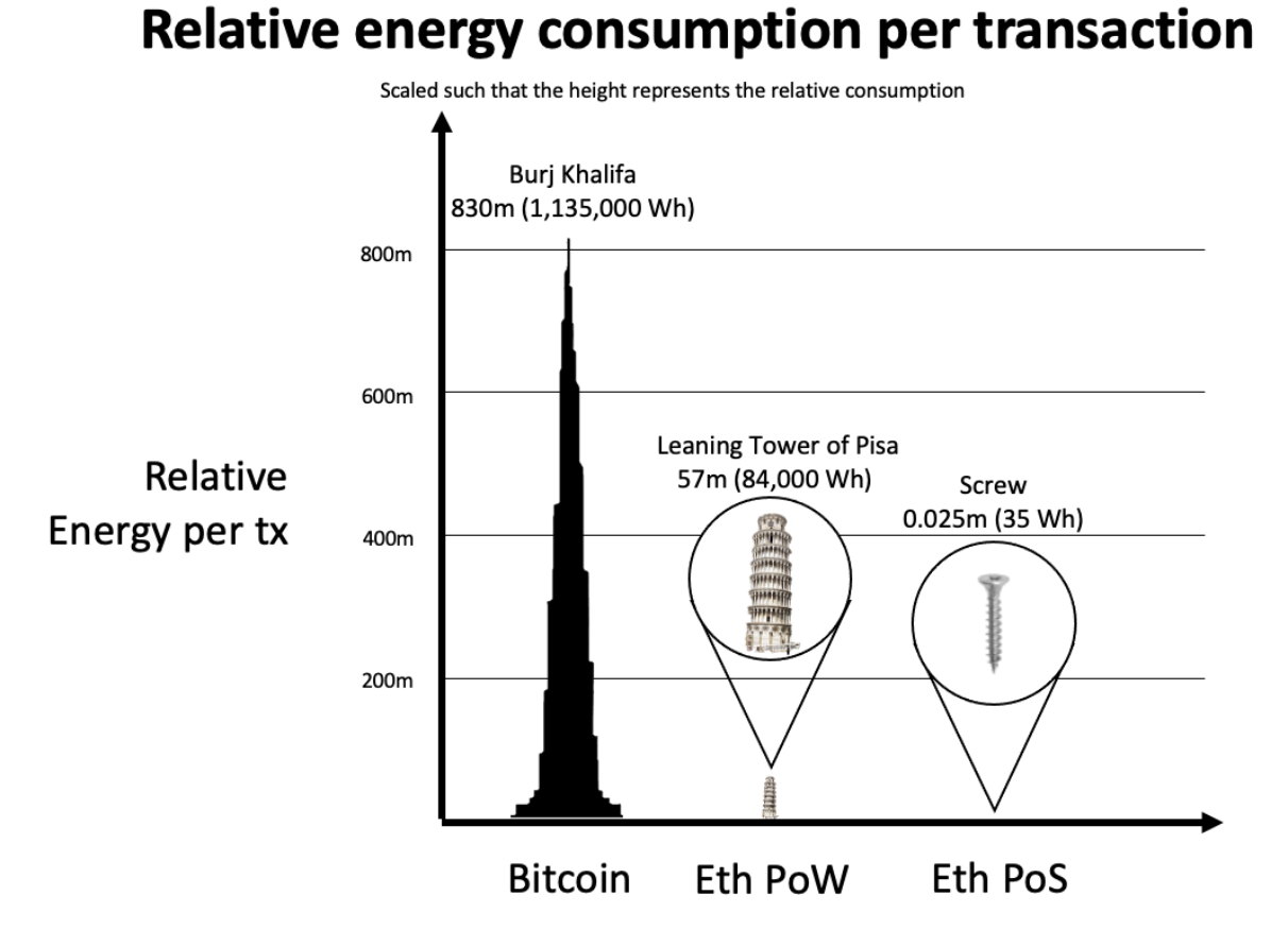 NFT and the environmental impact. Ethereum relative energy consumption per transaction